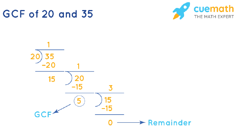 GCF of 20 and 35 by Long Division