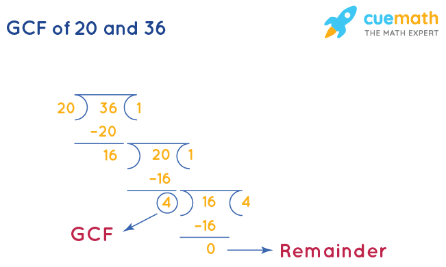 GCF of 20 and 36 by Long Division