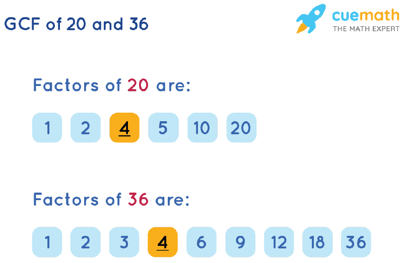 GCF of 20 and 36 by Listing Common Factors