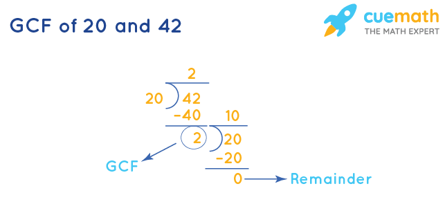 GCF of 20 and 42 by Long Division