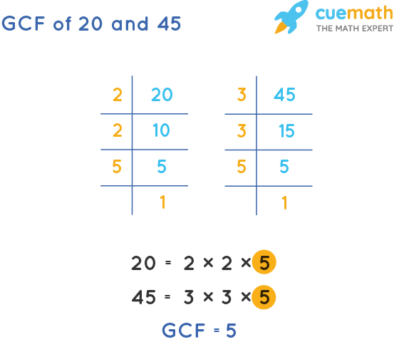 GCF of 20 and 45 by Prime Factorization
