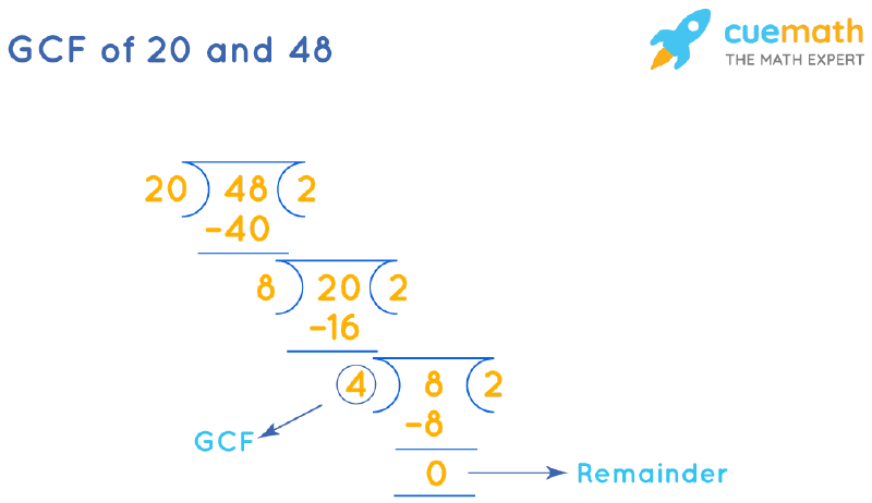 GCF of 20 and 48 by Long Division