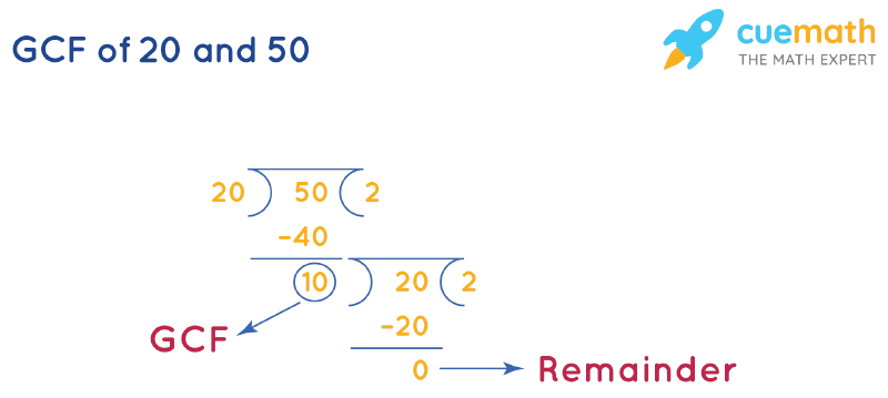 GCF of 20 and 50 by Long Division