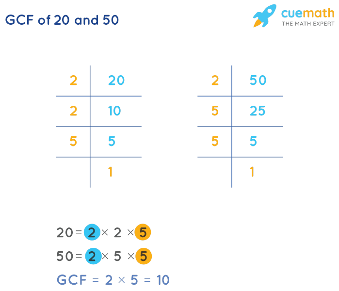 GCF of 20 and 50 by Prime Factorization