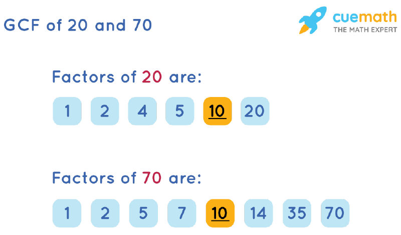 GCF of 20 and 70 by Listing Common Factors