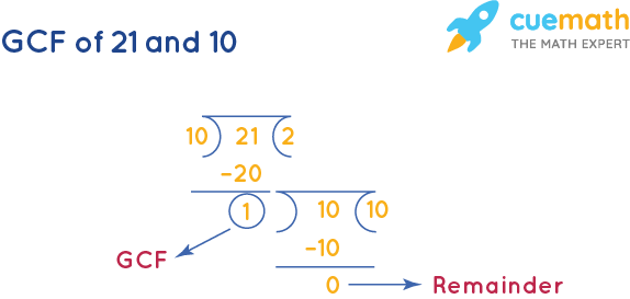 GCF of 21 and 10 by Long Division