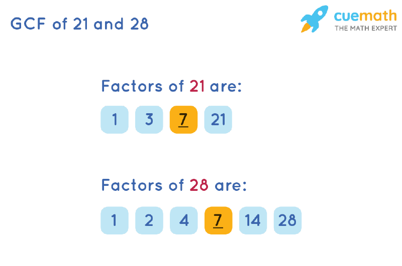 GCF of 21 and 28 by Listing Common Factors