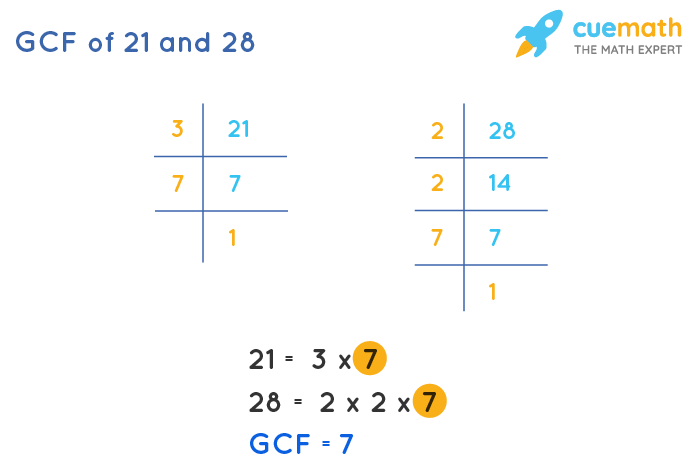 GCF of 21 and 28 by Prime Factorization