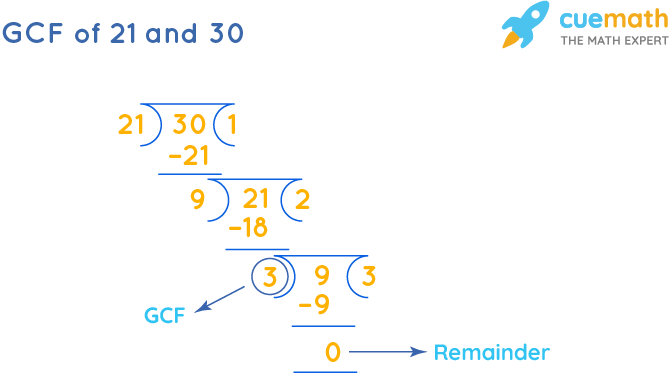 GCF of 21 and 30 by Long Division