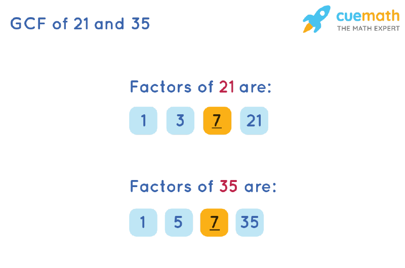 GCF of 21 and 35 by Listing Common Factors