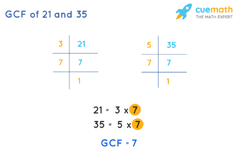 GCF of 21 and 35 by Prime Factorization