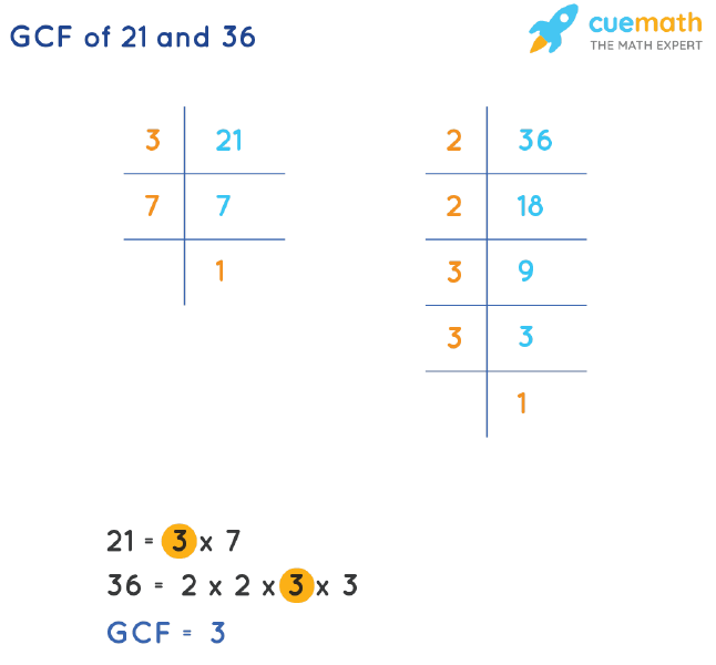 GCF of 21 and 36 by Prime Factorization