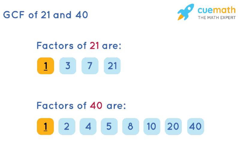 GCF of 21 and 40 by Listing Common Factors