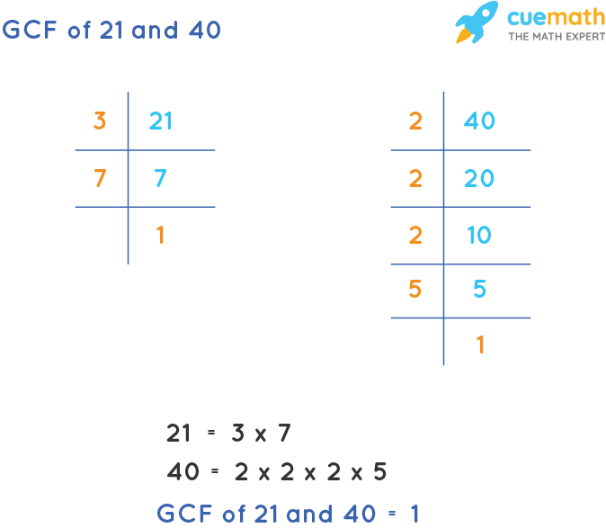 GCF of 21 and 40 by Prime Factorization
