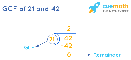 GCF of 21 and 42 by Long Division