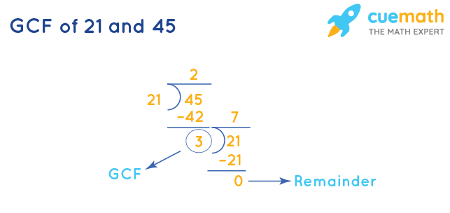 GCF of 21 and 45 by Long Division