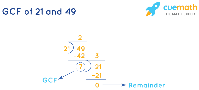 GCF of 21 and 49 by Long Division
