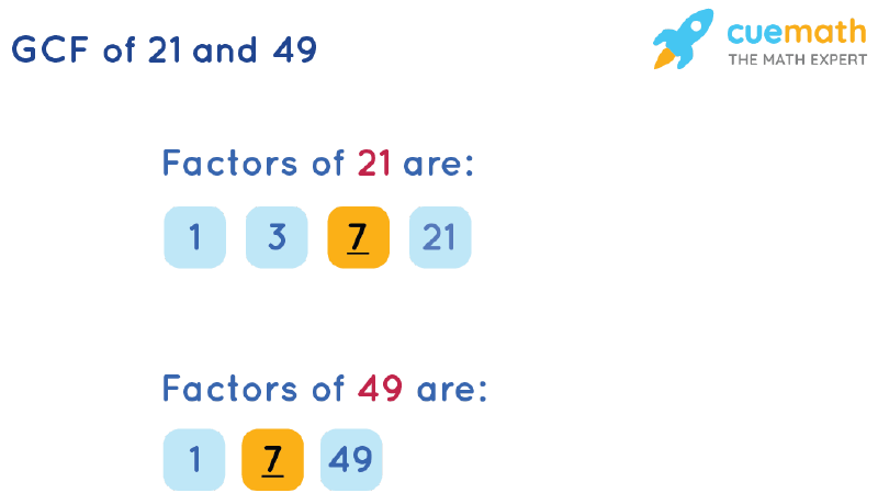 GCF of 21 and 49 by Listing Common Factors
