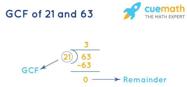 GCF of 21 and 63 by Long Division