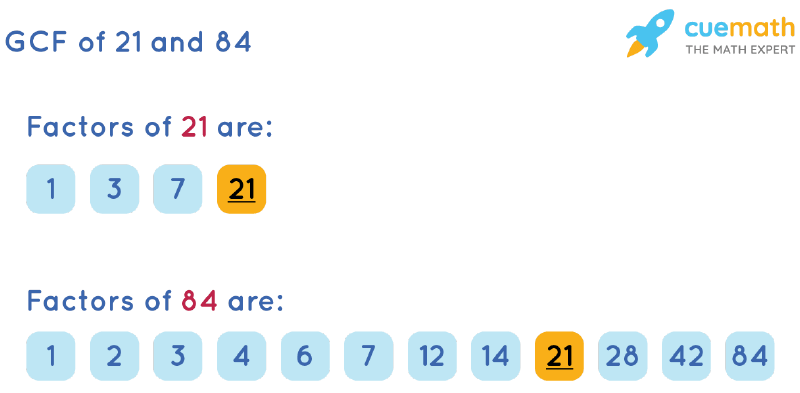 GCF of 21 and 84 by Listing Common Factors