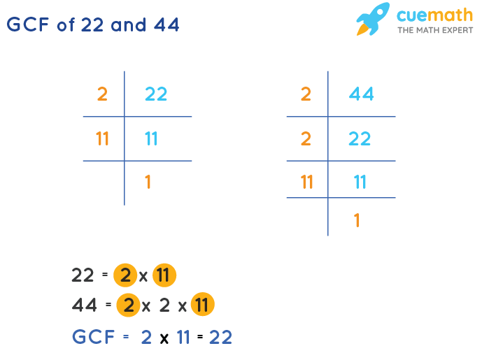 GCF of 22 and 44 by Prime Factorization