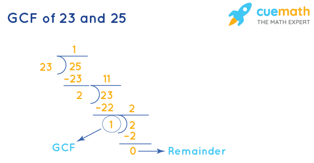 GCF of 23 and 25 by Long Division