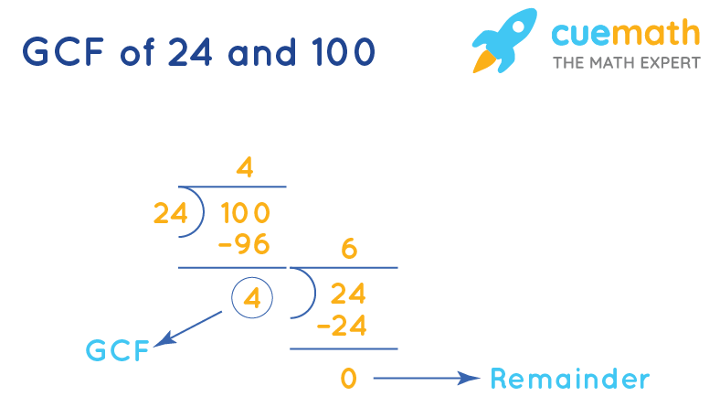 GCF of 24 and 100 by Long Division