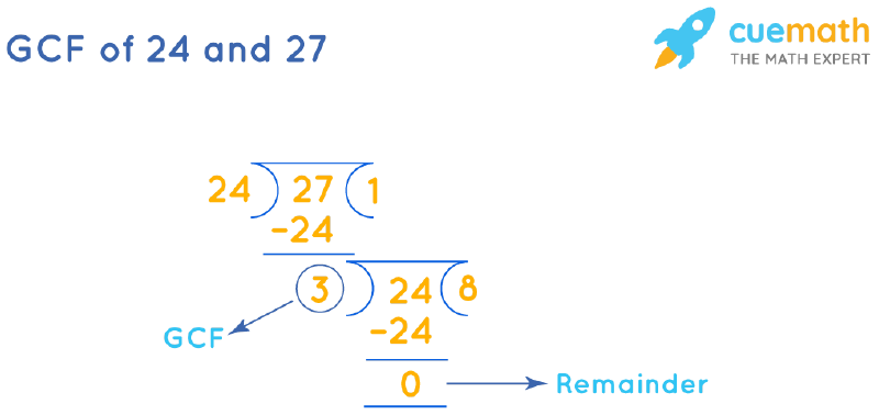 GCF of 24 and 27 by Long Division