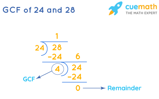 GCF of 24 and 28 by Long Division