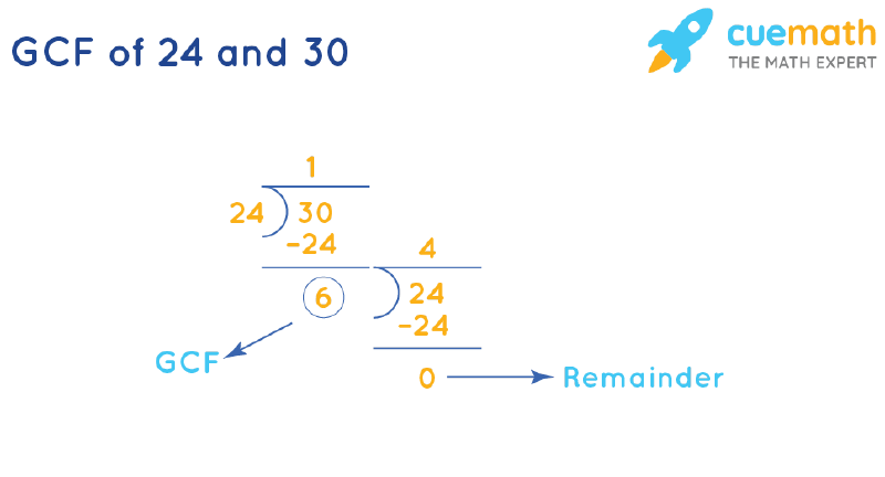 GCF of 24 and 30 by Long Division
