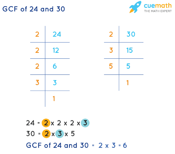 GCF of 24 and 30 by Prime Factorization