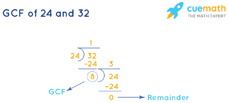 GCF of 24 and 32 by Long Division