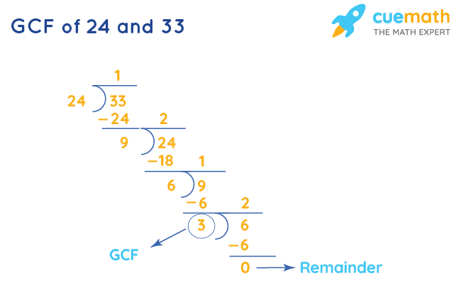 GCF of 24 and 33 by Long Division