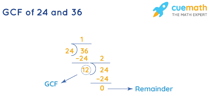 GCF of 24 and 36 by Long Division