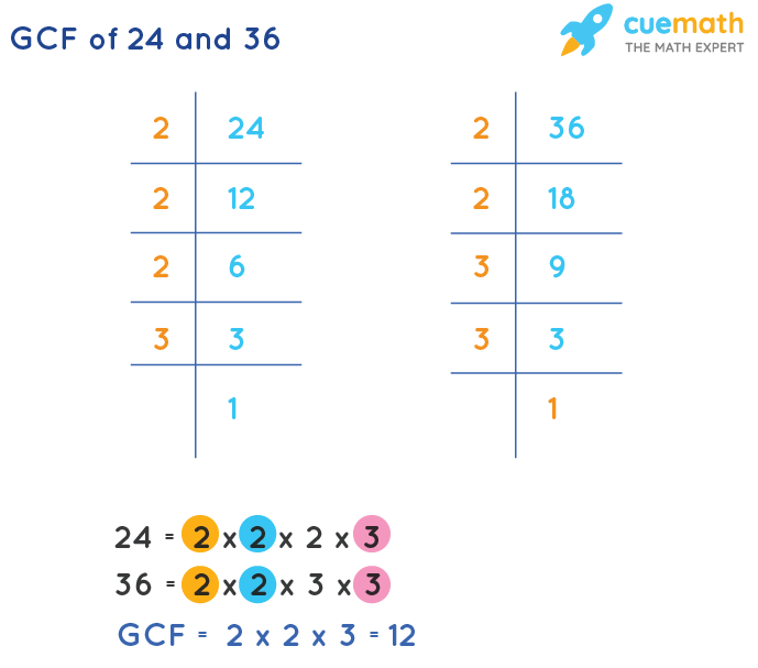 GCF of 24 and 36 by Prime Factorization
