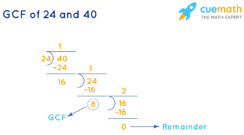 GCF of 24 and 40 by Long Division