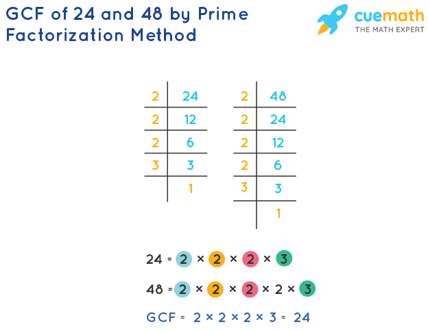 GCF of 24 and 48 by Prime Factorization