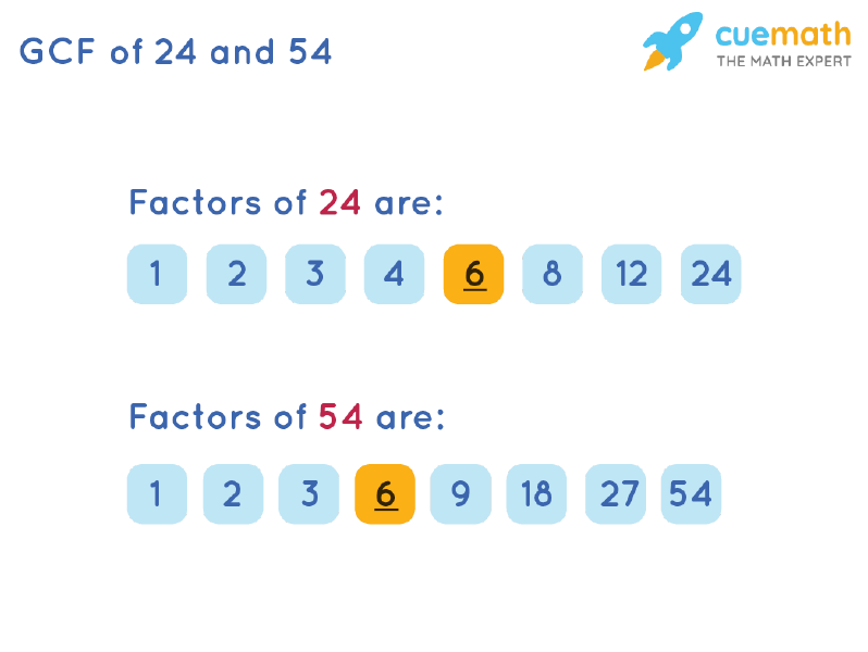 GCF of 24 and 54 by Listing Common Factors