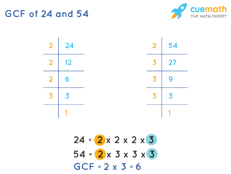 GCF of 24 and 54 by Prime Factorization