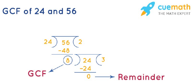 GCF of 24 and 56 by Long Division