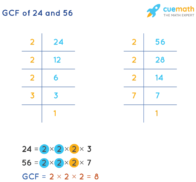 GCF of 24 and 56 by Prime Factorization