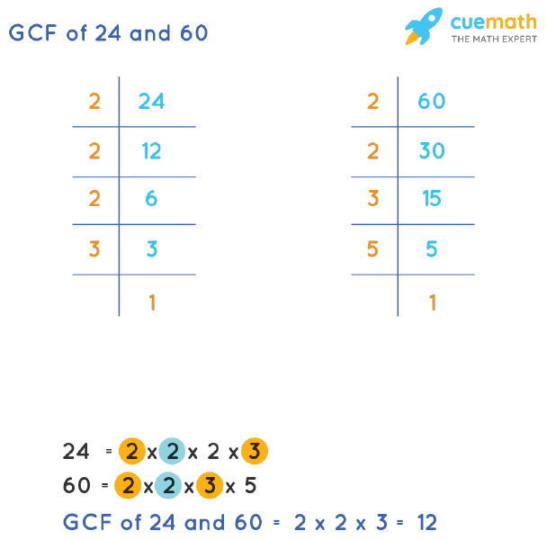 GCF of 24 and 60 by Prime Factorization