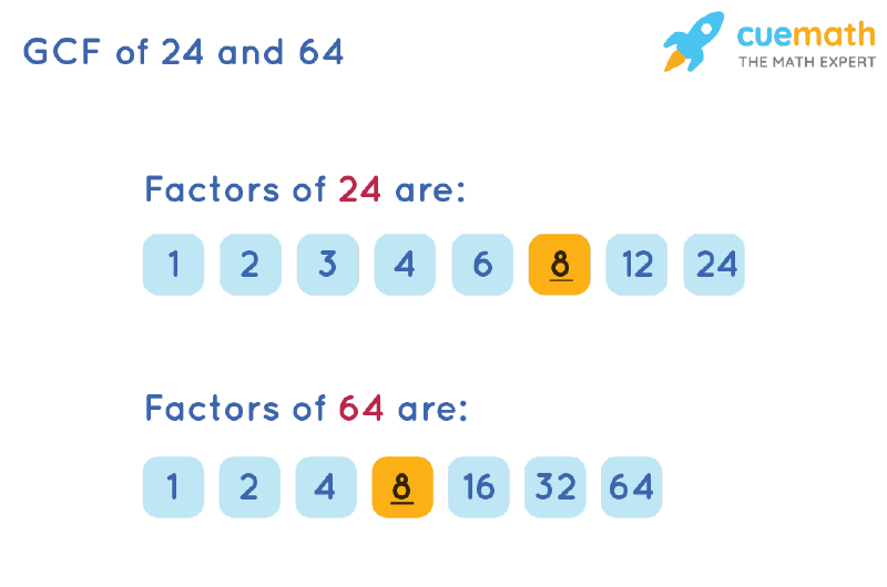 GCF of 24 and 64 by Listing Common Factors