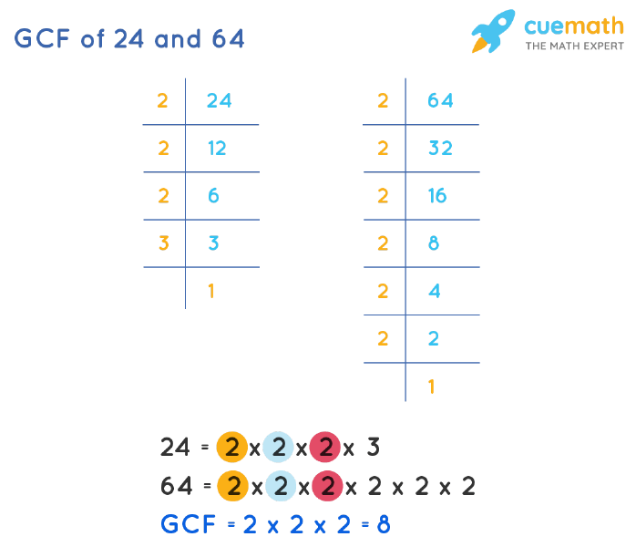 GCF of 24 and 64 by Prime Factorization