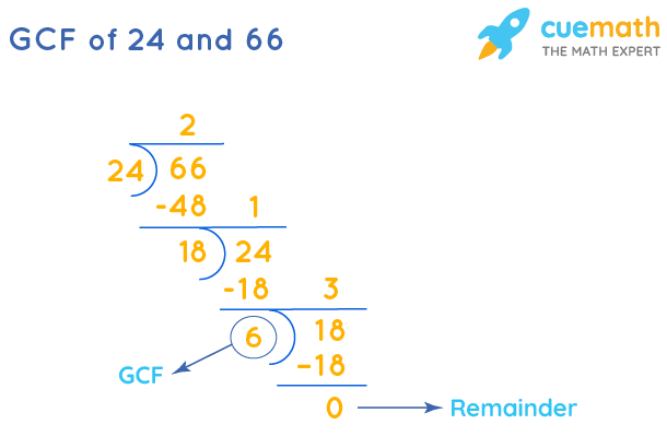 GCF of 24 and 66 by Long Division