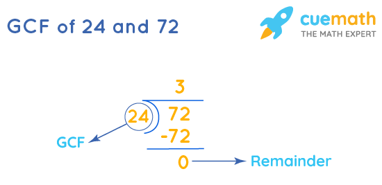 GCF of 24 and 72 by Long Division