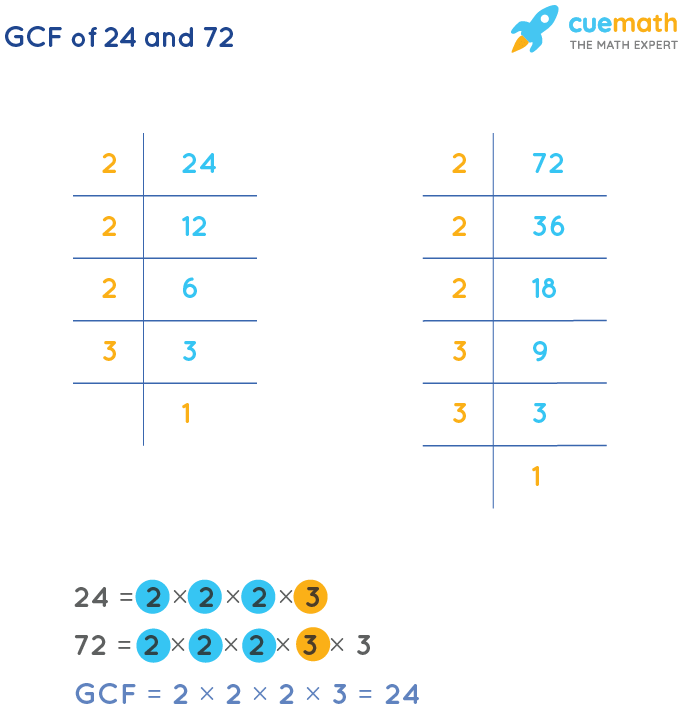GCF of 24 and 72 by Prime Factorization