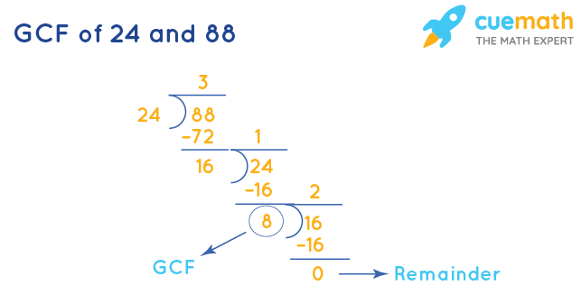 GCF of 24 and 88 by Long Division