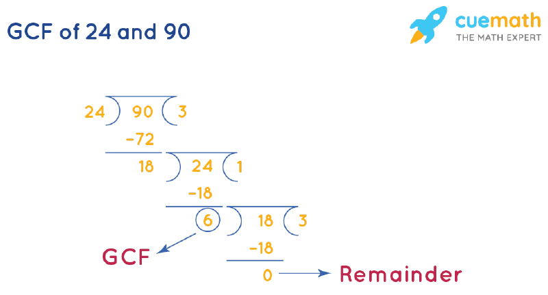 GCF of 24 and 90 by Long Division