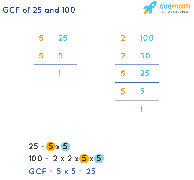 GCF of 25 and 100 by Prime Factorization